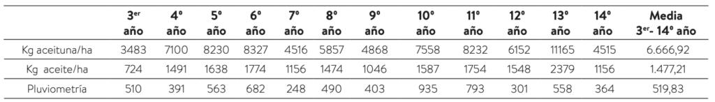 """Tabla 2. Datos productivos de la finca""""La Matanza"""" en Écija (Sevilla). Plantada con la variedad Arbequina """"clon AS–1 (Arbequina selección–1)"""" en junio de 1999, con una densidad de 1.058 olivos/ha (7x1,35 m)."""
