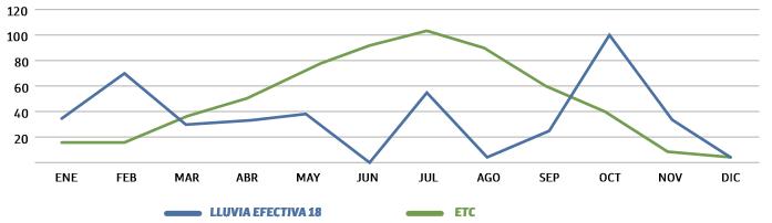Valores de Eto y lluvia efectiva (mm) para el 2018, en Lleida.