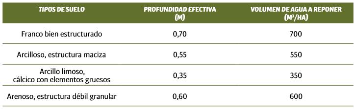 Tipos de suelos de diferentes areas olivícolas, con profundidad efectiva y capacidad de almacenamiento de agua, con umbral de riego del 75 %.