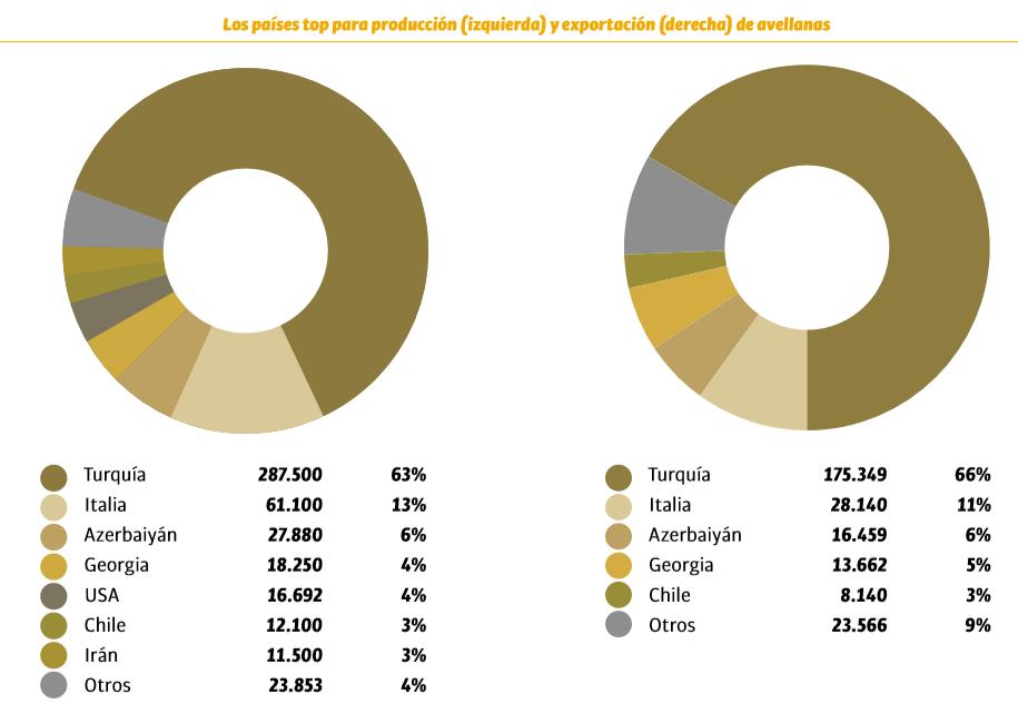 Los países top para producción (izquierda) y exportación (derecha) de avellanas