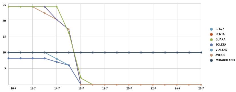 Gráfico de vida del comportamiento de las variedades autorradicadas frente a encharcamiento.