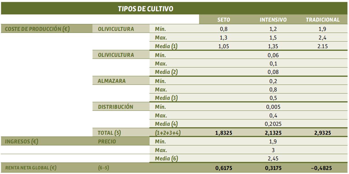 Categorización de olivar y Producción por categorias de olivar para la campaña 2017/18. Fuente: Elaboración propia, 2019.