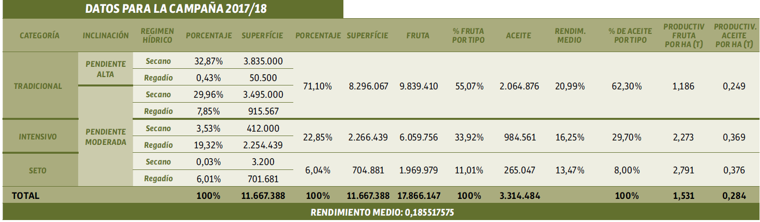Distribución de precios, costes y renta neta global para el proceso de elaboración de aceite de oliva a precios de 2019 (€/ kg), representa toda la cadena de valor. Fuente: La olivicultura internacional (Vilar, 2019).