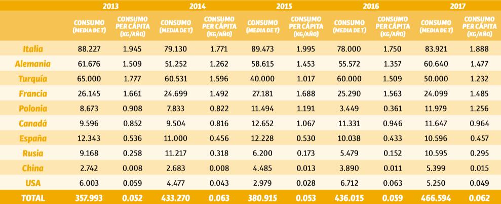 Consumo mundial de avellanas