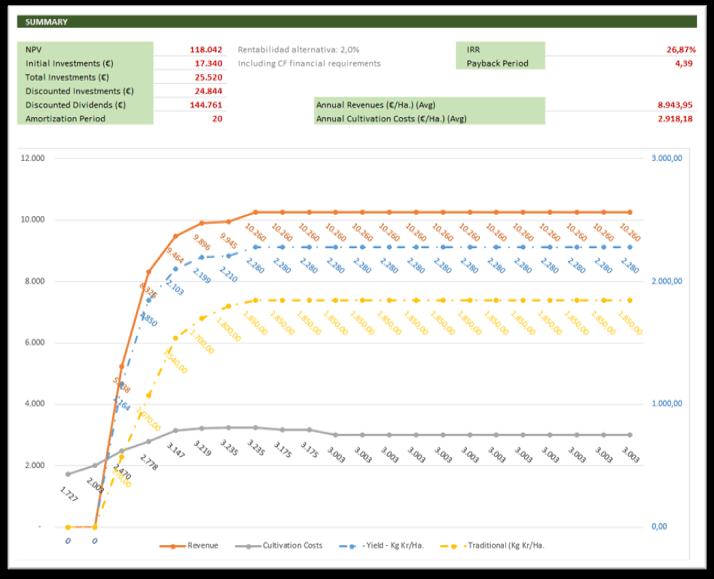Illustrazione 3. Simulazione di produzione e redditività prodotta dalla coltivazione del  mandorlo in siepe (v3)