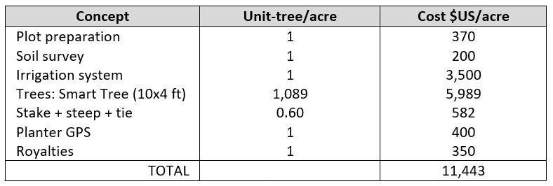 Cost of planting per acre of almond in SHD system, including different concepts, trees and planting.