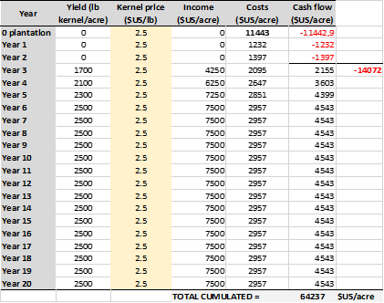 Annual cash flow during the period of Figure 2, including planting, unproductive period (years 1 and 2), 20 years life span, almond price 2.5 $US/lb, water irrigation 150 $US/acre-foot.