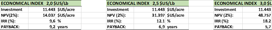 Economical Index (Net Present Value, Internal Rate of Return and Payback) corresponding to three different almond prices: 2.0, 2.5 and 3.0 $US/Lb. Considering water irrigation price = 150 $US/acre-foot.