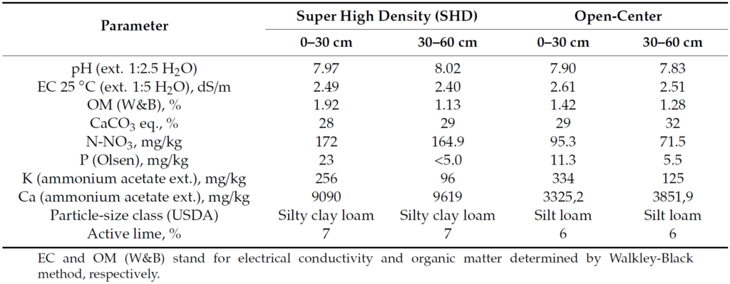 Table 1. Soil physicochemical properties of the two plots at two depths (0–30 and 30–60 cm). Concentrations are expressed in dry soil weight.