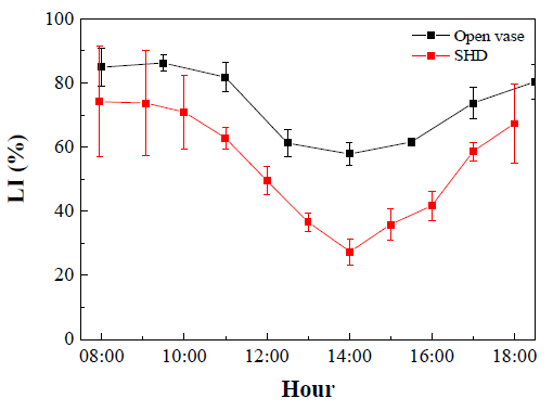 Figure 4. Light interception as % above canopy available PAR (LI) in the SHD and open-center trained trees along a day (solar time). Average values across the three dates  standard deviations are shown