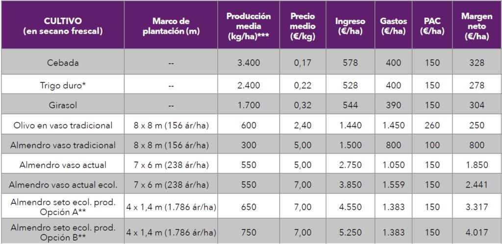 Tabla 1. Rentabilidad de diferentes cultivos extensivos en España en base a las producciones, precios y ayudas percibidas por la PAC. Valores de 2019 correspondientes a la media de diferentes regiones de España (Fuente: MAPA).