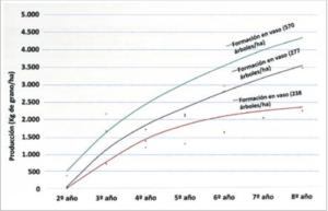 Figura 5. Efecto de la densidad de plantación en la producción anual de almendra grano (kg/ha) desde el 2º al 8º año de plantación (Fuente: Miarnau et al., 2018).