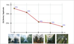 """Figura 6. Efecto del volumen, forma de copa y tecnología de pulverización en el porcentaje de pérdidas por deriva en la aplicación de productos fitosanitarios en cultivos leñosos, desde la aplicación a """"todo viento"""" al """"side by side""""."""