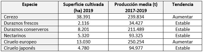 Tabla 1.- Superficies, producciones y tendencia de las principales especies de fruta de hueso en Chile. Fuente: Catastro Frutícola CIREN 2019.