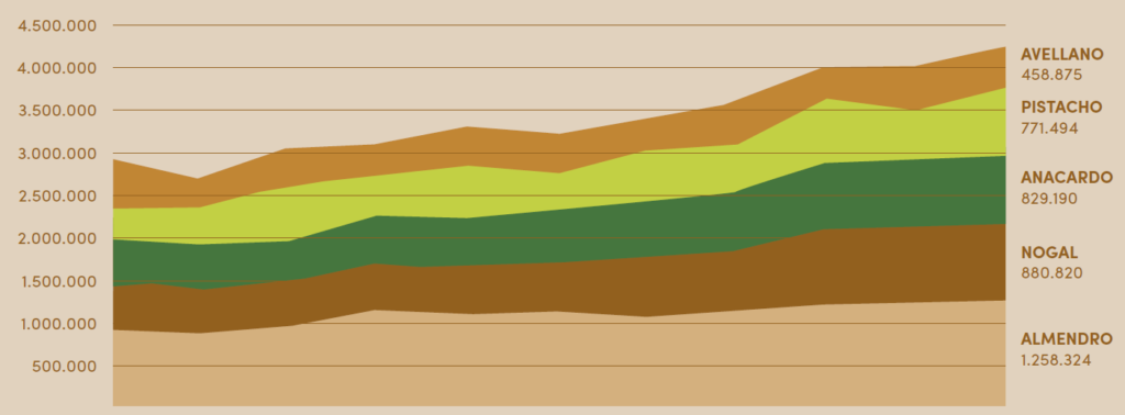 Figura 1. Evolución de la producción mundial de frutos secos a lo largo del período 2008/08-2018/19 en t grano (excepto pistacho). Fuente: Statistical Yearbook 2018/2019 INC.