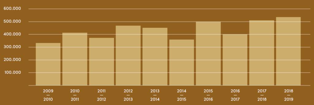 Figura 2. Evolución de la producción mundial de avellana grano (t) a lo largo del período 2009-2019.