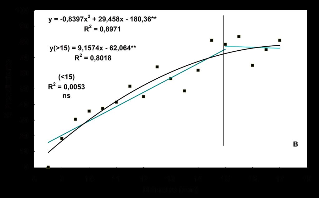 Gráfico nº 1. Línea polinómica y rectas de regresión (>15) entre 8mm hasta 15mm y (B) (<15) diámetro superiores a 15mm. Significación *0,05, **0,001 y ns. no significativo.