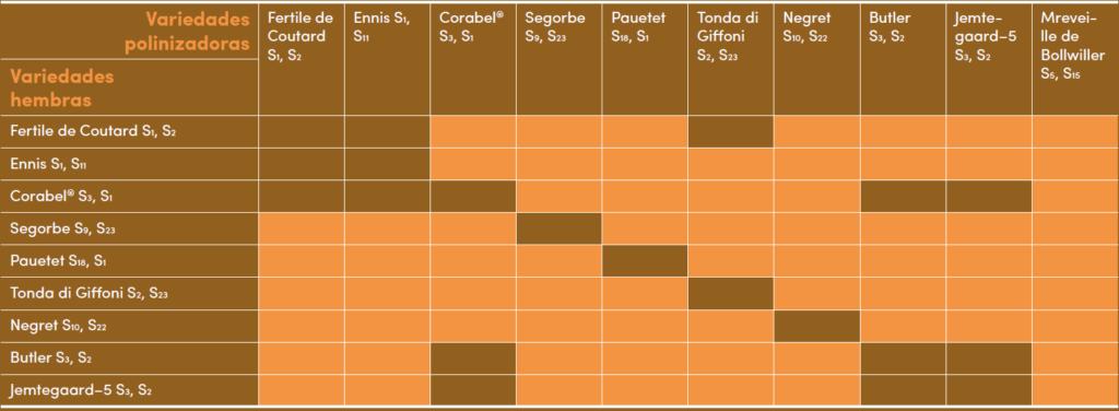 """Tabla 2: Compatibilidad polínica entre 10 variedades de avellano, indicándose los alelos de incompatibilidad. Fuente: """"Le Noisetier"""", Ctifl (France)."""