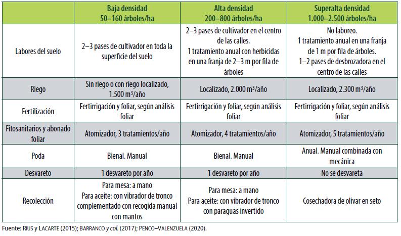 Cuadro 1. Operaciones anuales de cultivo para olivares de distintas densidades, con sistema de producción integrada o próximo a integrada.