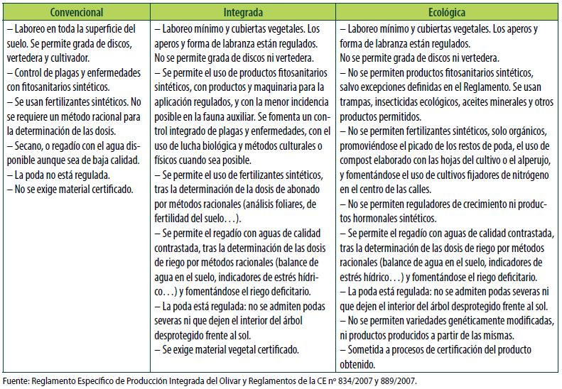 Cuadro 2. Características principales de las producciones con sistemas de manejo convencional, integrado y ecológico del olivar.