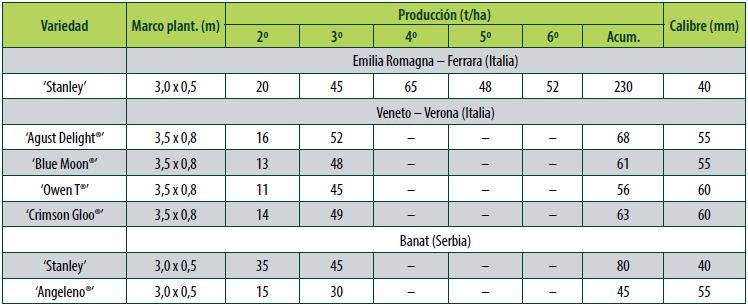 Cuadro 1. Marcos de plantación, producciones y calidad de fruto de diferentes variedades de ciruela europea y japonesa en diferentes países con sistema de formación en eje central y patrón Rootpac®20.