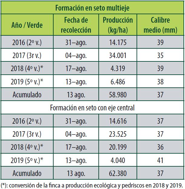 Cuadro 2. Fechas de recolección, producciones y calidad de fruto de la variedad 'Claudia de Tolosa'/Rootpac®20 plantada en febrero de 2014, con sistemas de formación en seto y en eje central con un marco de 3,5 x 1,0 m en la Finca Experimental del INTIA de Sartaguda (Navarra).